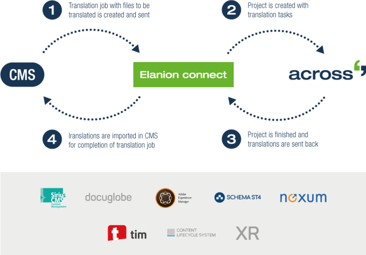 Elanion overview process