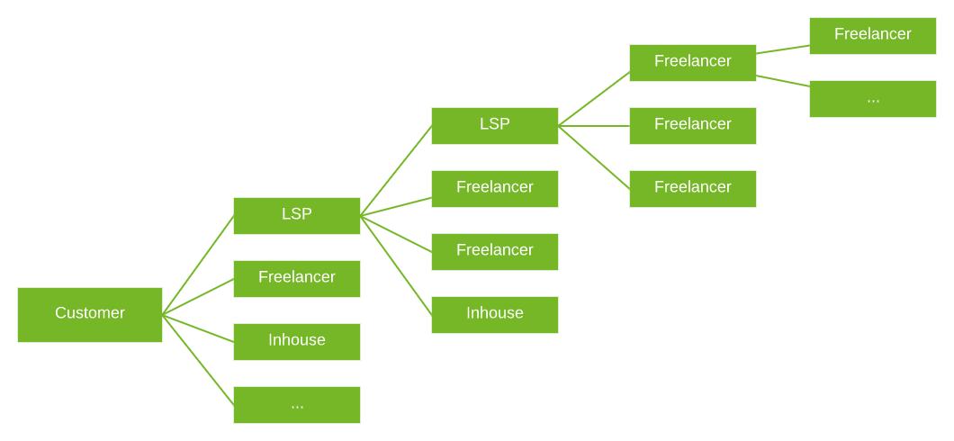 Optimizing Translation Processes Across